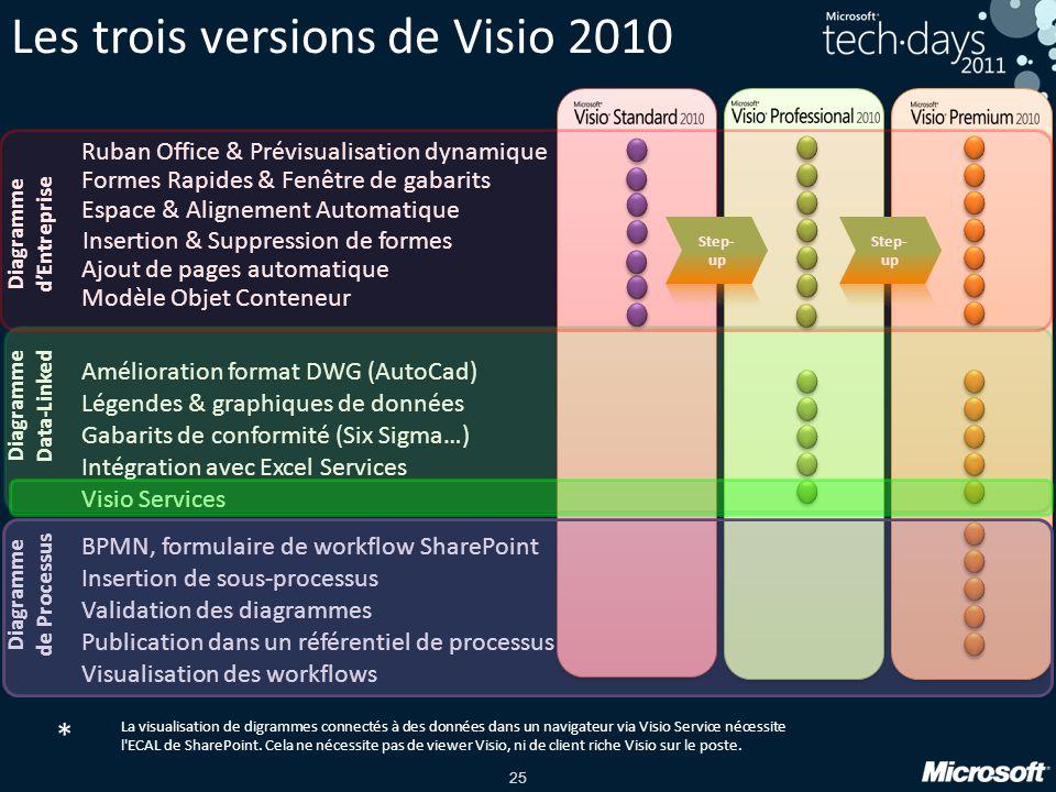 25 Les trois versions de Visio 2010 Ruban Office & Prévisualisation dynamique Formes Rapides & Fenêtre de gabarits Espace & Alignement Automatique Ins