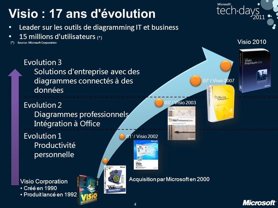 4 Acquisition par Microsoft en 2000 01 / Visio 2002 03 / Visio 2003 Evolution 1 Productivité personnelle Evolution 2 Diagrammes professionnels Intégra