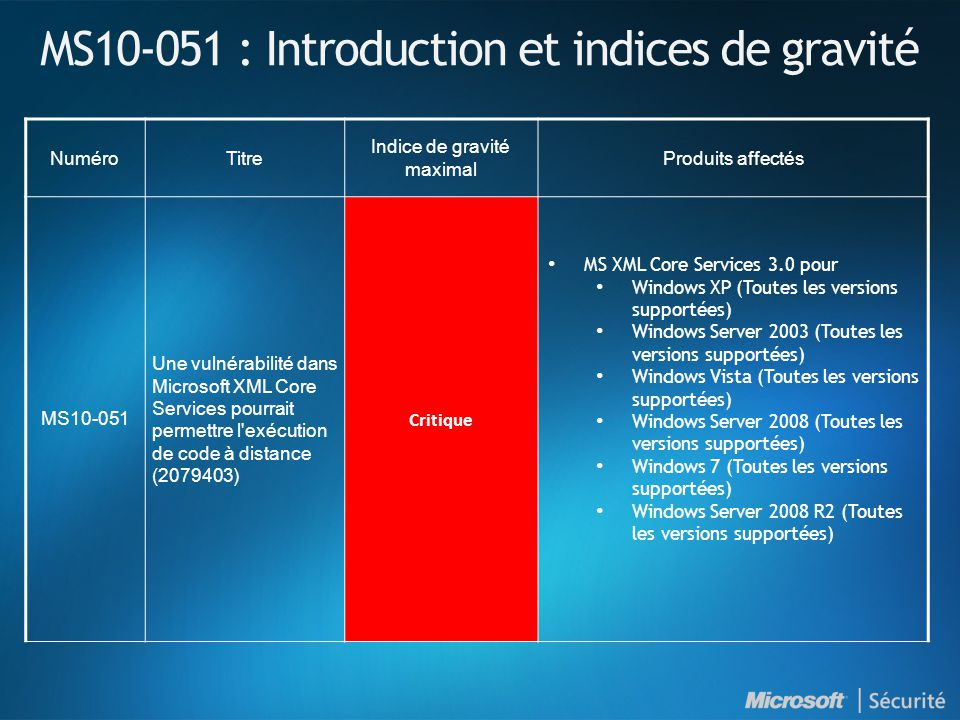 MS10-051 : Introduction et indices de gravité NuméroTitre Indice de gravité maximal Produits affectés MS10-051 Une vulnérabilité dans Microsoft XML Core Services pourrait permettre l exécution de code à distance (2079403) Critique MS XML Core Services 3.0 pour Windows XP (Toutes les versions supportées) Windows Server 2003 (Toutes les versions supportées) Windows Vista (Toutes les versions supportées) Windows Server 2008 (Toutes les versions supportées) Windows 7 (Toutes les versions supportées) Windows Server 2008 R2 (Toutes les versions supportées)
