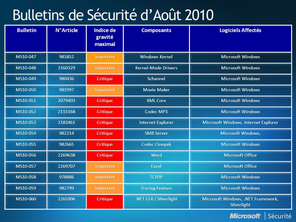 Bulletins de Sécurité dAoût 2010 MS10-047 981852 Important Windows Kernel Microsoft Windows MS10-048 2160329 Important Kernel-Mode Drivers Microsoft Windows MS10-049 980436 Critique Schannel MS10-050 981997 Important Movie Maker Microsoft Windows MS10-051 2079403 Critique XML Core Microsoft Windows MS10-052 2115168 Critique Codec MP3 Microsoft Windows MS10-053 2183461 Critique Internet Explorer Microsoft Windows, Internet Explorer MS10-054 982214 Critique SMB Server Microsoft Windows, MS10-055 982665 Critique Codec Cinepak Microsoft Windows MS10-056 2269638 Critique Word Microsoft Office MS10-057 2269707 Important Excel MS10-058 978886 Important TCP/IP Microsoft Windows MS10-059 982799 Important Tracing Feature Microsoft Windows MS10-060 2265906 Critique.NET CLR / Silverlight Microsoft Windows,.NET Framework, Silverlight