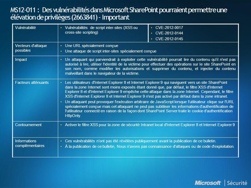 MS12-011 : Des vulnérabilités dans Microsoft SharePoint pourraient permettre une élévation de privilèges (2663841) - Important VulnérabilitéVulnérabilités de script inter-sites (XSS ou cross-site scripting) CVE-2012-0017 CVE-2012-0144 CVE-2012-0145 Vecteurs d attaque possibles Une URL spécialement conçue Une attaque de script inter-sites spécialement conçue ImpactUn attaquant qui parviendrait à exploiter cette vulnérabilité pourrait lire du contenu qu il n est pas autorisé à lire, utiliser l identité de la victime pour effectuer des opérations sur le site SharePoint en son nom, comme modifier les autorisations et supprimer du contenu, et injecter du contenu malveillant dans le navigateur de la victime.