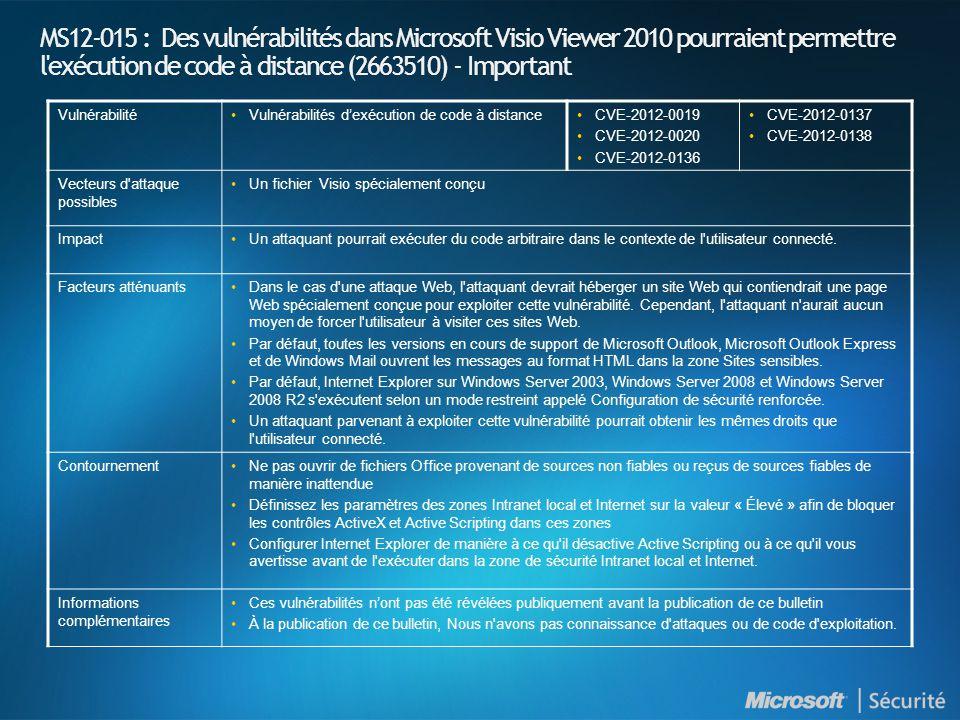 MS12-015 : Des vulnérabilités dans Microsoft Visio Viewer 2010 pourraient permettre l exécution de code à distance (2663510) - Important VulnérabilitéVulnérabilités dexécution de code à distanceCVE-2012-0019 CVE-2012-0020 CVE-2012-0136 CVE-2012-0137 CVE-2012-0138 Vecteurs d attaque possibles Un fichier Visio spécialement conçu ImpactUn attaquant pourrait exécuter du code arbitraire dans le contexte de l utilisateur connecté.