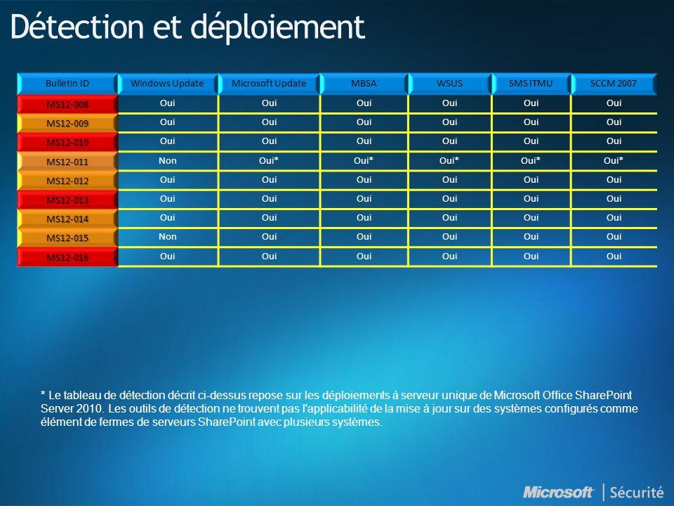MS12-008 Oui MS12-009 MS12-010 MS12-011 NonOui* MS12-012 Oui MS12-013 MS12-014 MS12-015 NonOui MS12-016 Détection et déploiement * Le tableau de détection décrit ci-dessus repose sur les déploiements à serveur unique de Microsoft Office SharePoint Server 2010.