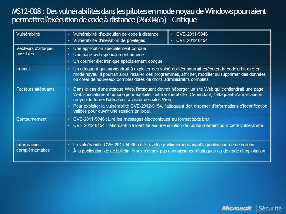 MS12-008 : Des vulnérabilités dans les pilotes en mode noyau de Windows pourraient permettre l exécution de code à distance (2660465) - Critique VulnérabilitéVulnérabilité dexécution de code à distance Vulnérabilité délévation de privilèges CVE-2011-5046 CVE-2012-0154 Vecteurs d attaque possibles Une application spécialement conçue Une page web spécialement conçue Un courrier électronique spécialement conçue ImpactUn attaquant qui parviendrait à exploiter ces vulnérabilités pourrait exécuter du code arbitraire en mode noyau.