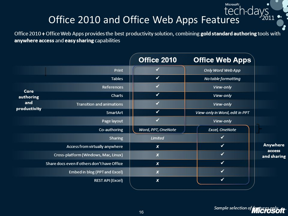 16 Office 2010 and Office Web Apps Features Core authoring and productivity Anywhere access and sharing Sample selection of features only Office 2010 + Office Web Apps provides the best productivity solution, combining gold standard authoring tools with anywhere access and easy sharing capabilities Office 2010Office Web Apps Print Only Word Web App Tables No table formatting References View-only Charts View-only Transition and animations View-only SmartArt View-only in Word, edit in PPT Page layout View-only Co-authoringWord, PPT, OneNoteExcel, OneNote SharingLimited Access from virtually anywhereX Cross-platform (Windows, Mac, Linux)X Share docs even if others dont have OfficeX Embed in blog (PPT and Excel)X REST API (Excel)X