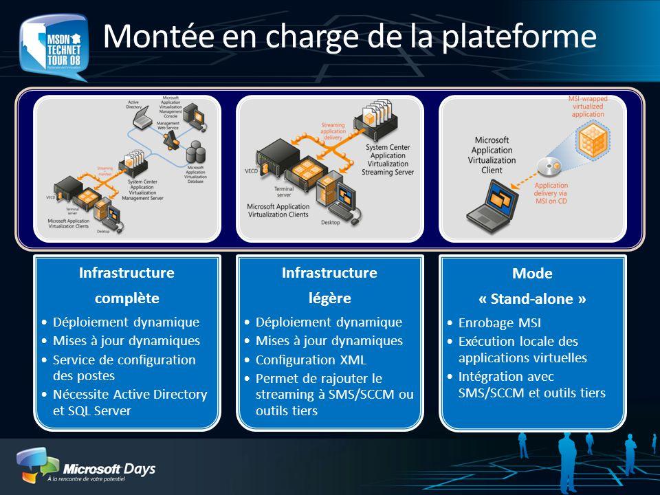 Montée en charge de la plateforme Infrastructure complète Déploiement dynamique Mises à jour dynamiques Service de configuration des postes Nécessite