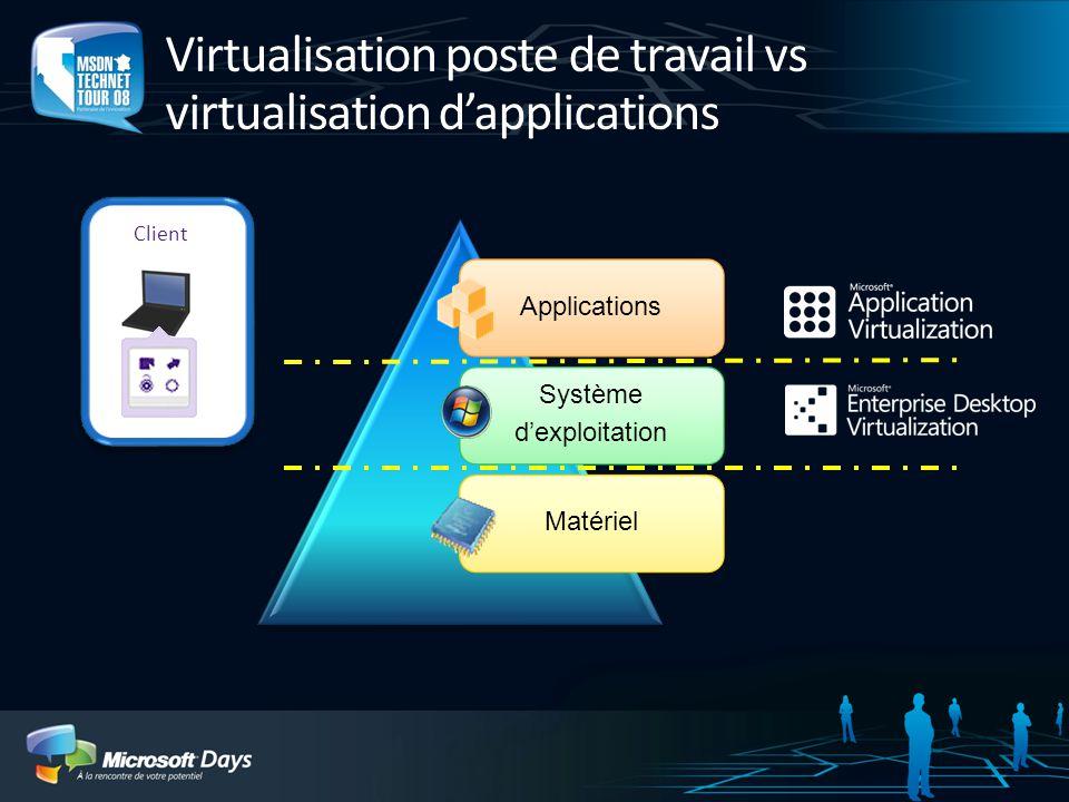 Virtualisation poste de travail vs virtualisation dapplications Applications Système dexploitation Matériel Client
