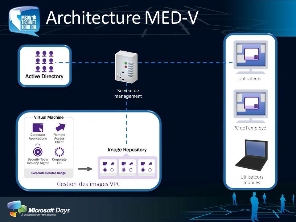 Gestion des images VPC PC de lemployé Utilisateurs mobiles Utilisateurs Serveur de management Architecture MED-V