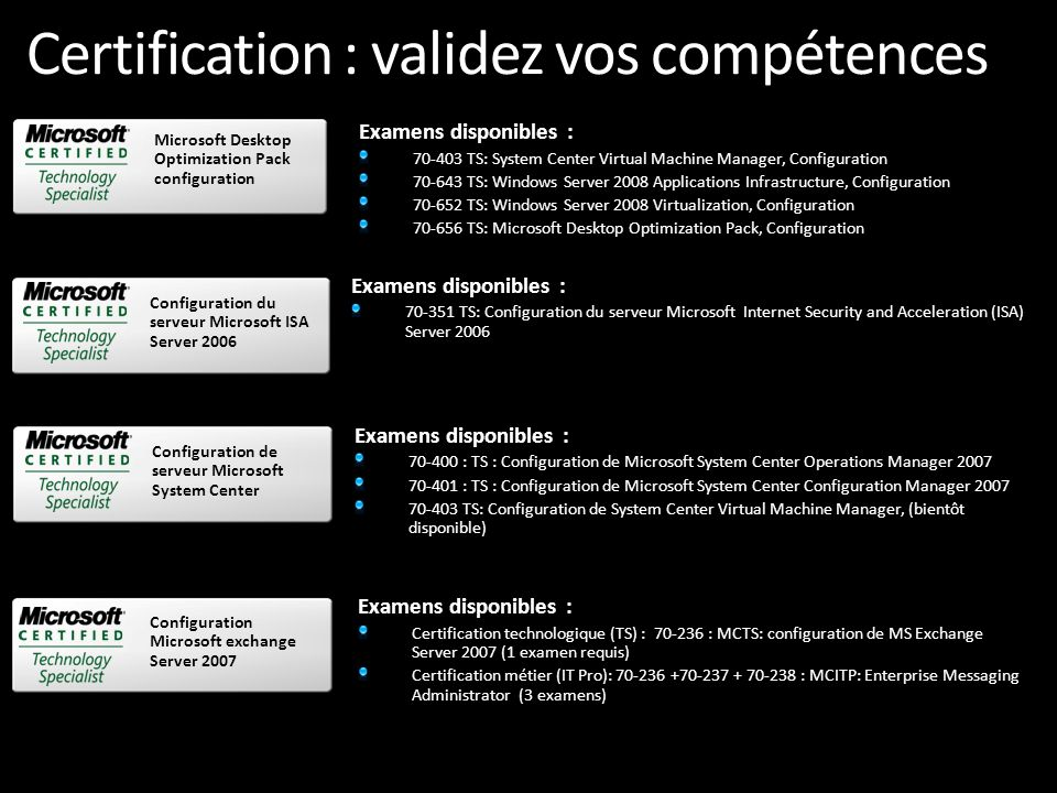 Certification : validez vos compétences Examens disponibles : 70-403 TS: System Center Virtual Machine Manager, Configuration 70-643 TS: Windows Server 2008 Applications Infrastructure, Configuration 70-652 TS: Windows Server 2008 Virtualization, Configuration 70-656 TS: Microsoft Desktop Optimization Pack, Configuration Microsoft Desktop Optimization Pack configuration Examens disponibles : 70-351 TS: Configuration du serveur Microsoft Internet Security and Acceleration (ISA) Server 2006 Configuration du serveur Microsoft ISA Server 2006 Examens disponibles : 70-400 : TS : Configuration de Microsoft System Center Operations Manager 2007 70-401 : TS : Configuration de Microsoft System Center Configuration Manager 2007 70-403 TS: Configuration de System Center Virtual Machine Manager, (bientôt disponible) Configuration de serveur Microsoft System Center Configuration Microsoft exchange Server 2007 Examens disponibles : Certification technologique (TS) : 70-236 : MCTS: configuration de MS Exchange Server 2007 (1 examen requis) Certification métier (IT Pro): 70-236 +70-237 + 70-238 : MCITP: Enterprise Messaging Administrator (3 examens)