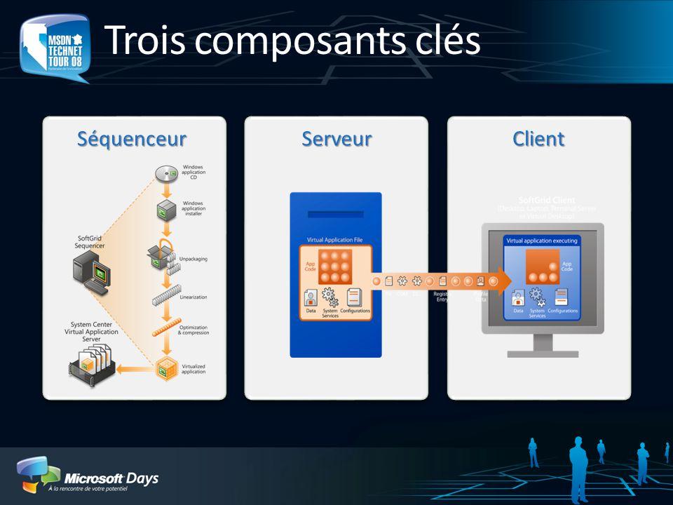 Trois composants clés SéquenceurServeurClient
