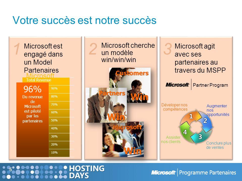 Votre succès est notre succès 5 Microsoft cherche un modèle win/win/win 23 Microsoft agit avec ses partenaires au travers du MSPP Déveloper nos compétences Assister nos clients Augmenter nos opportunités Conclure plus de ventes Partner Program Total Revenue 10% 20% 30% 40% 50% 60% 70% 80% 90% 96% Du revenue de Microsoft est piloté par les partenaires 1 Microsoft est engagé dans un Model Partenaires Microsoft