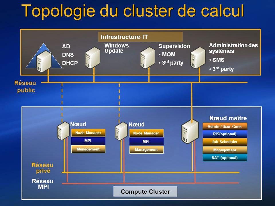 Checklist de déploiement EtapeAction 1.Revoir les concepts de CCS, notamment les pre requis matériel et logiciel 2Définir la topologie du cluster de calcul 3.