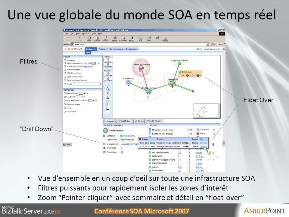 30/05/20141130/05/201411 Une vue globale du monde SOA en temps réel Vue densemble en un coup doeil sur toute une infrastructure SOA Filtres puissants