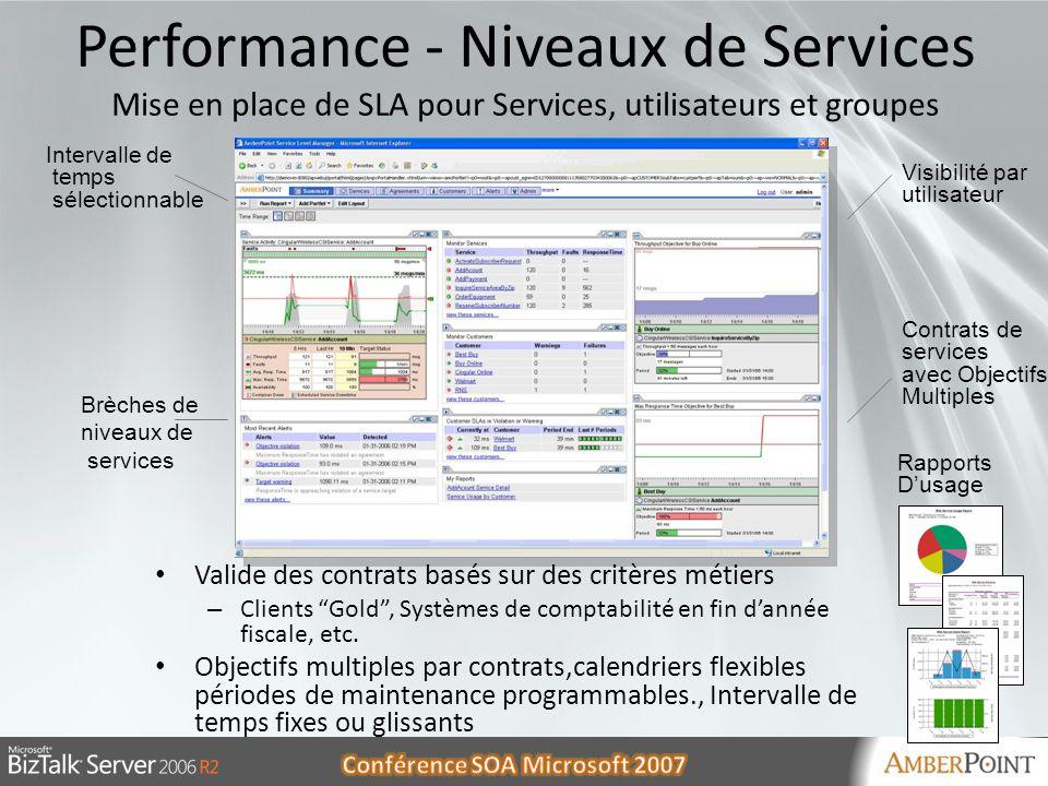 30/05/20141330/05/201413 Performance - Niveaux de Services Mise en place de SLA pour Services, utilisateurs et groupes Intervalle de temps sélectionna