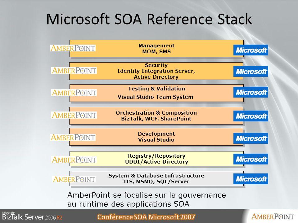 30/05/20146 6 Microsoft SOA Reference Stack AmberPoint se focalise sur la gouvernance au runtime des applications SOA Registry/Repository UDDI/Active
