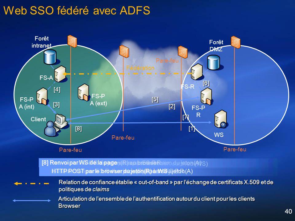 40 [1] HTTP GET par le browser à destination du serveur Web (WS)[1] Web SSO fédéré avec ADFS FS-A FS-P R WS FS-R Forêt intranet Forêt DMZ Fédération P