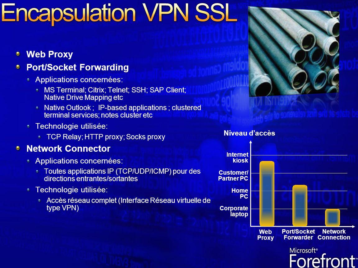 Web Proxy Port/Socket Forwarding Applications concernées: MS Terminal; Citrix; Telnet; SSH; SAP Client; Native Drive Mapping etc Native Outlook ; IP-b