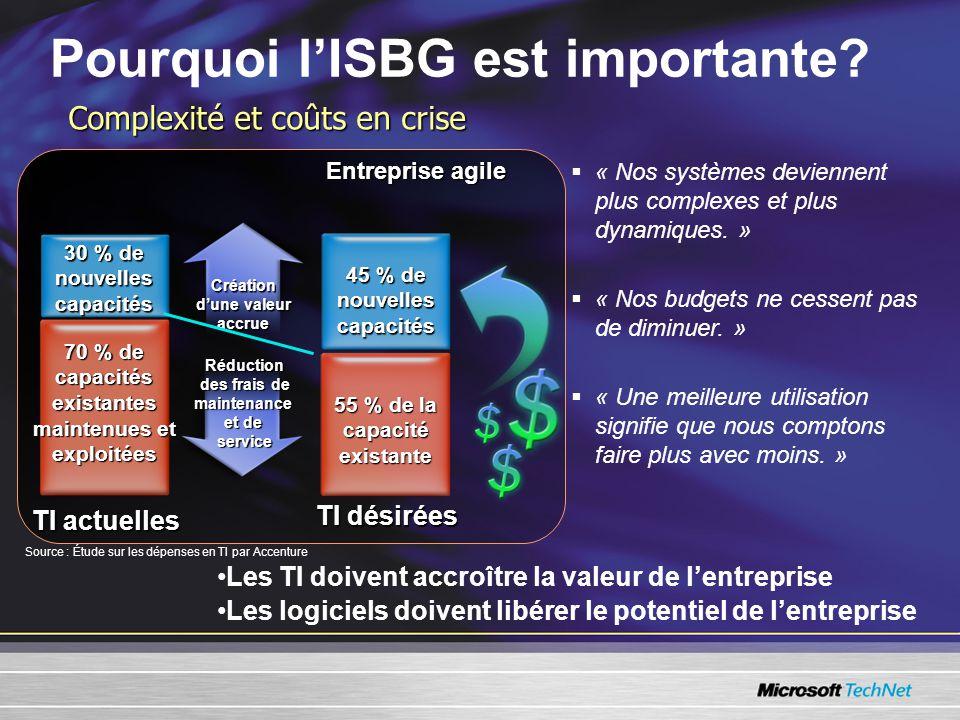 Pourquoi lISBG est importante. « Nos systèmes deviennent plus complexes et plus dynamiques.