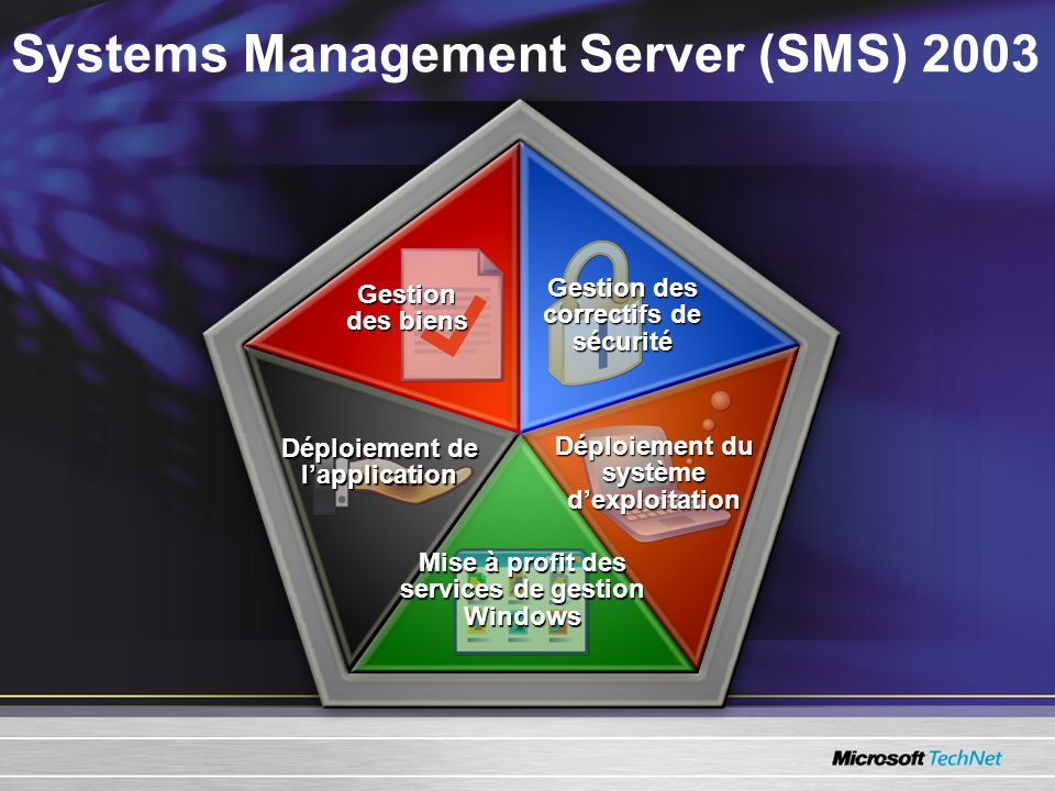 Systems Management Server (SMS) 2003 Déploiement de lapplication Gestion des biens Gestion des correctifs de sécurité Mise à profit des services de gestion Windows Déploiement du système dexploitation