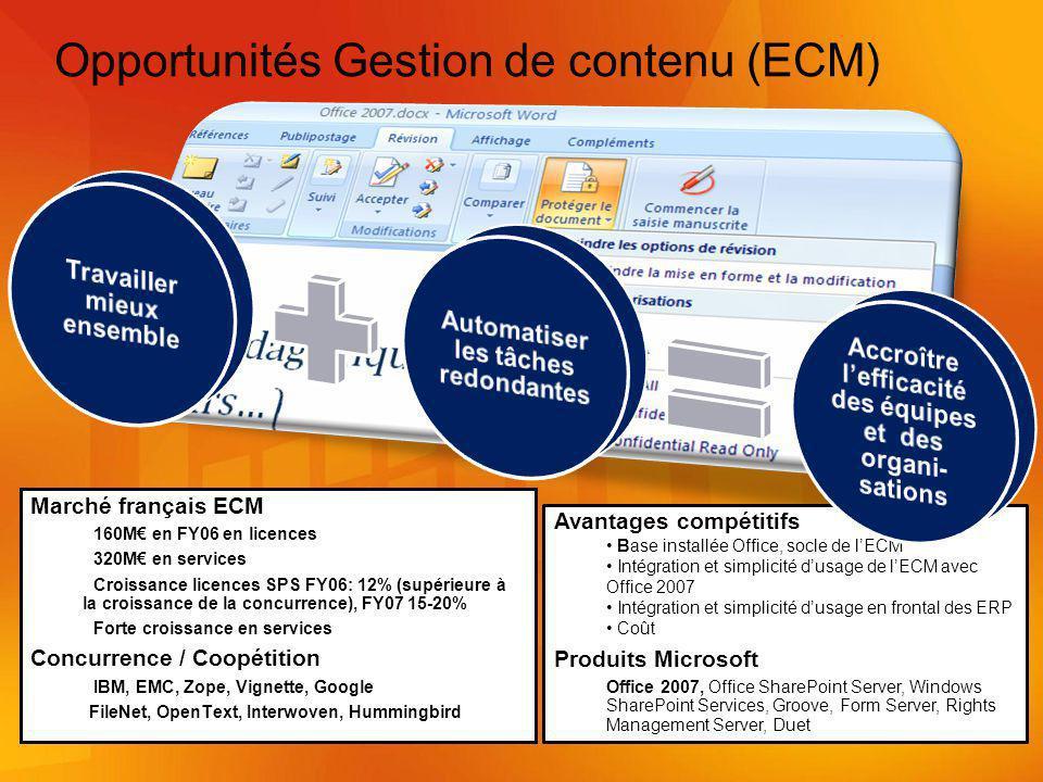 Marché français ECM 160M en FY06 en licences 320M en services Croissance licences SPS FY06: 12% (supérieure à la croissance de la concurrence), FY07 15-20% Forte croissance en services Concurrence / Coopétition IBM, EMC, Zope, Vignette, Google FileNet, OpenText, Interwoven, Hummingbird Opportunités Gestion de contenu (ECM) Avantages compétitifs Base installée Office, socle de lECM Intégration et simplicité dusage de lECM avec Office 2007 Intégration et simplicité dusage en frontal des ERP Coût Produits Microsoft Office 2007, Office SharePoint Server, Windows SharePoint Services, Groove, Form Server, Rights Management Server, Duet