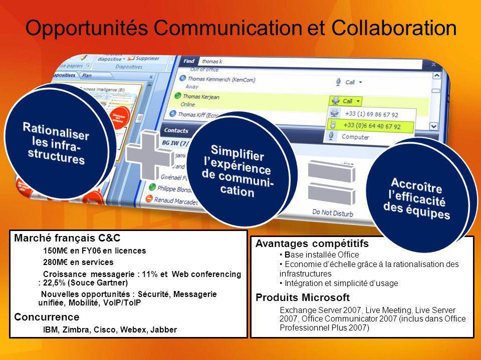 Marché français C&C 150M en FY06 en licences 280M en services Croissance messagerie : 11% et Web conferencing : 22,5% (Souce Gartner) Nouvelles opportunités : Sécurité, Messagerie unifiée, Mobilité, VoIP/ToIP Concurrence IBM, Zimbra, Cisco, Webex, Jabber Opportunités Communication et Collaboration Avantages compétitifs Base installée Office Economie déchelle grâce à la rationalisation des infrastructures Intégration et simplicité dusage Produits Microsoft Exchange Server 2007, Live Meeting, Live Server 2007, Office Communicator 2007 (inclus dans Office Professionnel Plus 2007)