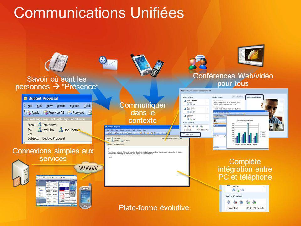 WWW Communiquer dans le contexte Connexions simples aux services Conférences Web/vidéo pour tous Complète intégration entre PC et téléphone Plate-forme évolutive Savoir où sont les personnes Présence Communications Unifiées