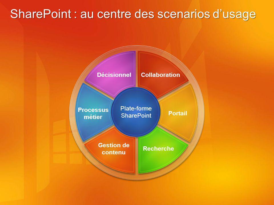 SharePoint : au centre des scenarios dusage Plate-forme SharePoint Gestion de contenu Recherche Processus métier Portail DécisionnelCollaboration