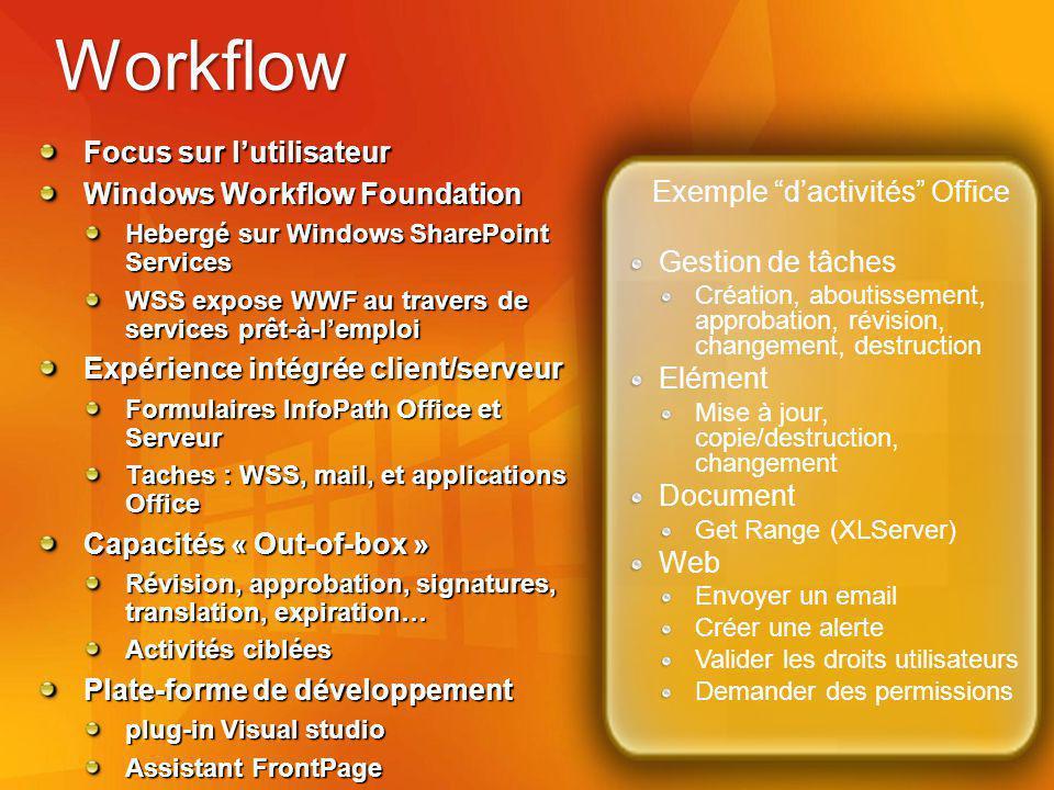 Workflow Focus sur lutilisateur Windows Workflow Foundation Hebergé sur Windows SharePoint Services WSS expose WWF au travers de services prêt-à-lemploi Expérience intégrée client/serveur Formulaires InfoPath Office et Serveur Taches : WSS, mail, et applications Office Capacités « Out-of-box » Révision, approbation, signatures, translation, expiration… Activités ciblées Plate-forme de développement plug-in Visual studio Assistant FrontPage Exemple dactivités Office Gestion de tâches Création, aboutissement, approbation, révision, changement, destruction Elément Mise à jour, copie/destruction, changement Document Get Range (XLServer) Web Envoyer un email Créer une alerte Valider les droits utilisateurs Demander des permissions