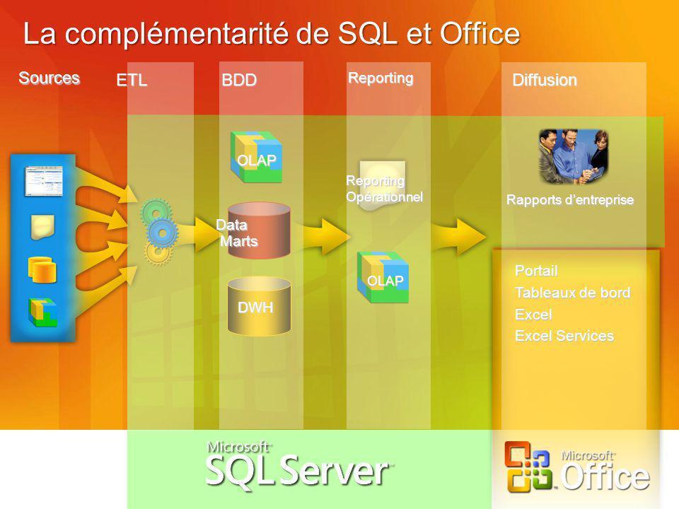 La complémentarité de SQL et Office Sources ETLDiffusion Portail Tableaux de bord Excel Excel Services Rapports dentreprise Reporting DWH Data Marts OLAP BDD Reporting Opérationnel OLAP