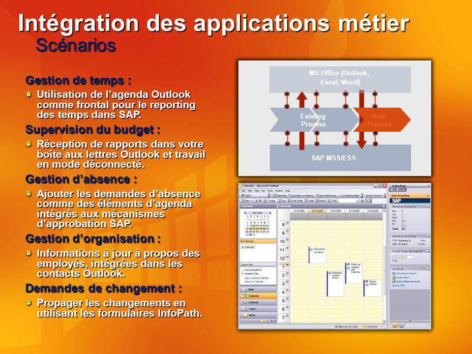 Intégration des applications métier Scénarios Existing Process New Process MS Office (Outlook, Excel, Word ) SAP MSS/ESS Gestion de temps : Utilisation de lagenda Outlook comme frontal pour le reporting des temps dans SAP.