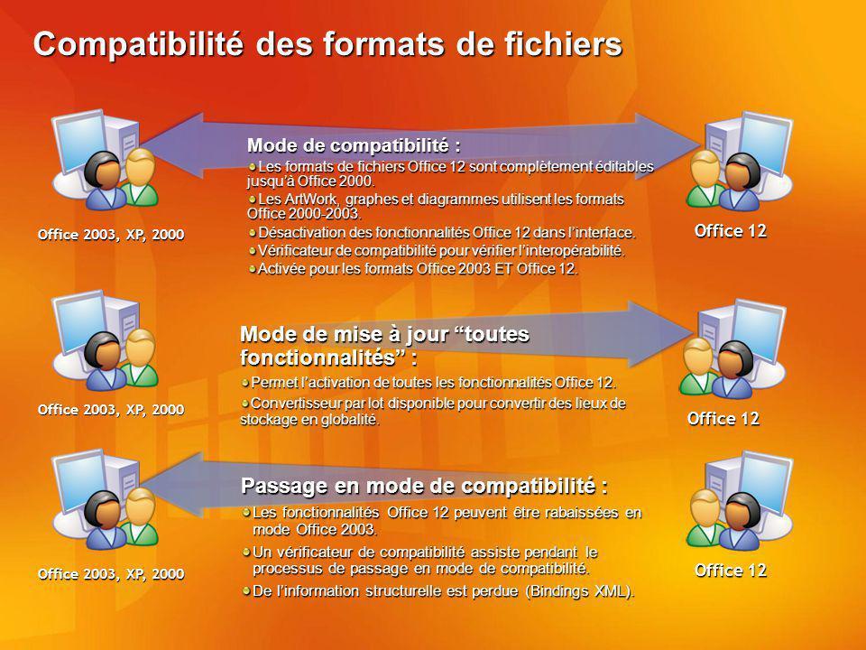 Compatibilité des formats de fichiers Mode de compatibilité : Les formats de fichiers Office 12 sont complètement éditables jusquà Office 2000.