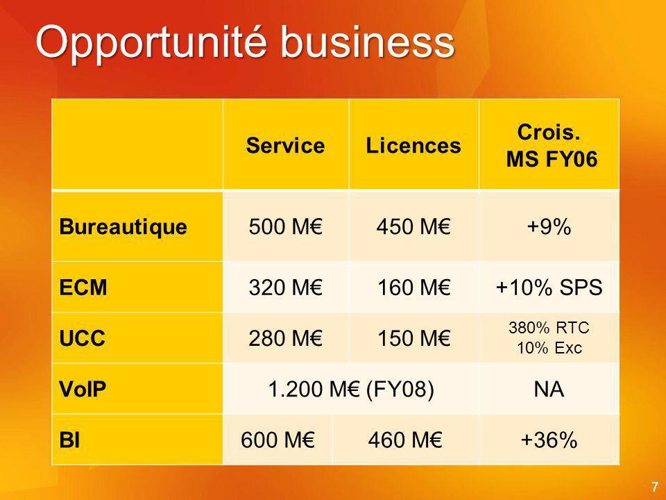 7 Opportunité business ServiceLicences Crois.