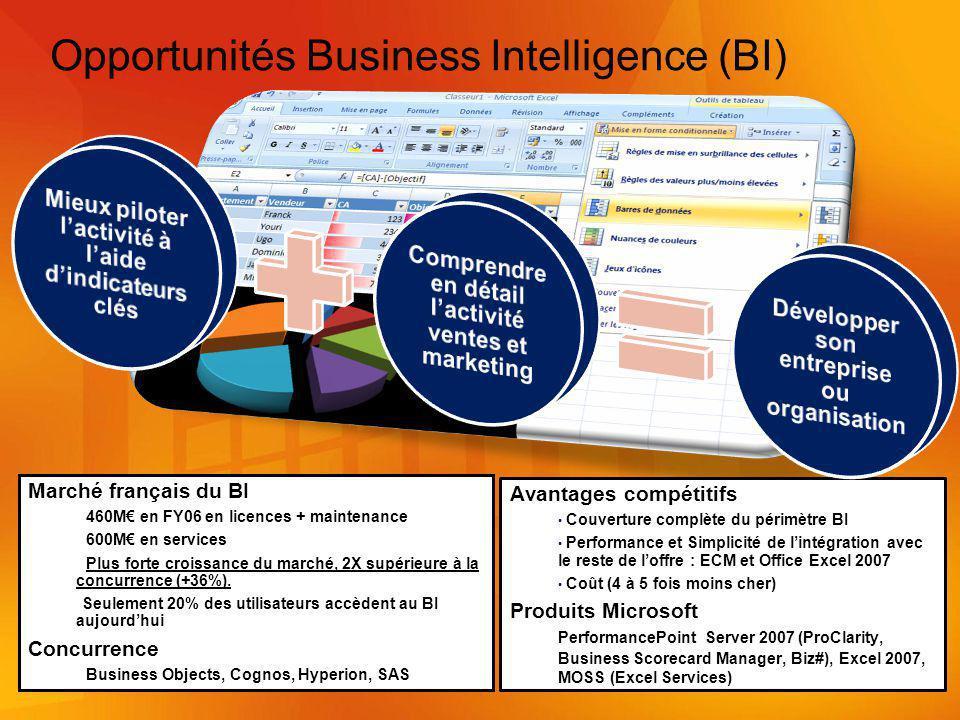 Marché français du BI 460M en FY06 en licences + maintenance 600M en services Plus forte croissance du marché, 2X supérieure à la concurrence (+36%).