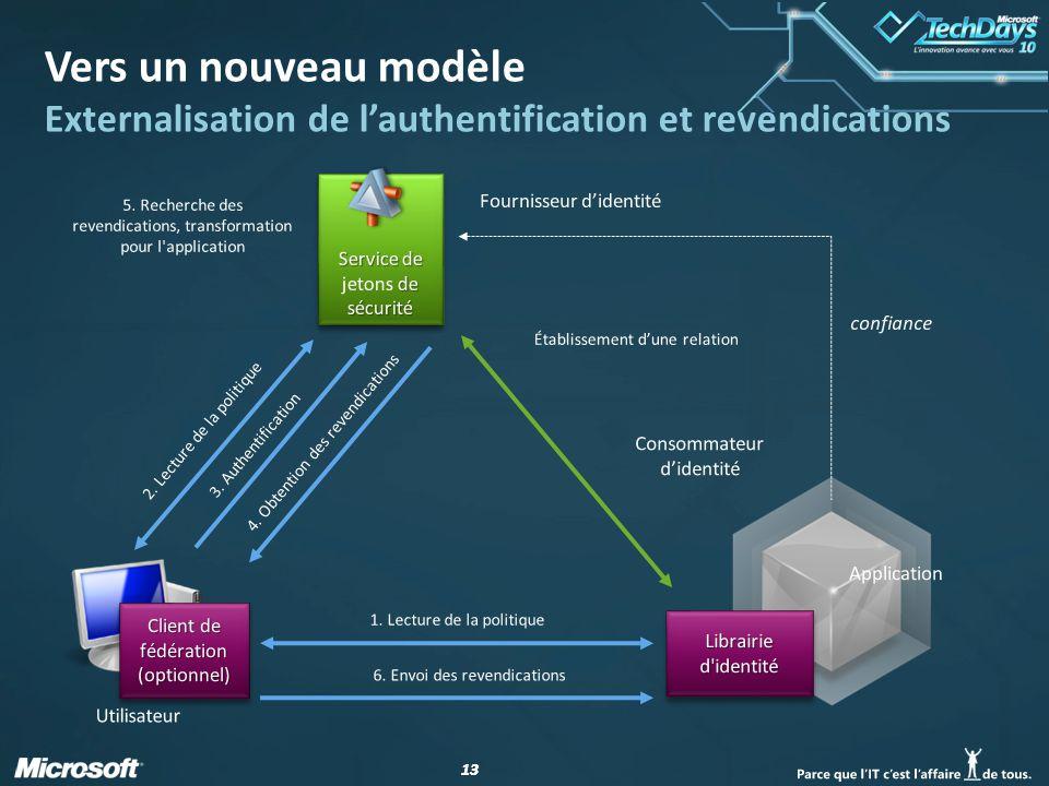 13 Vers un nouveau modèle Externalisation de lauthentification et revendications