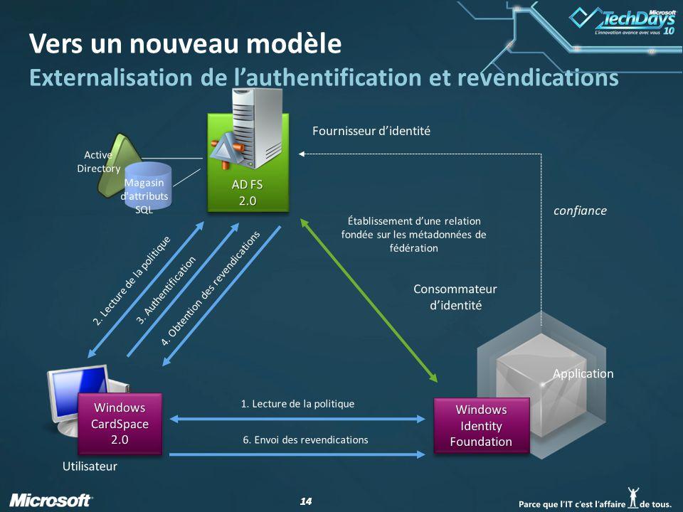 14 Vers un nouveau modèle Externalisation de lauthentification et revendications