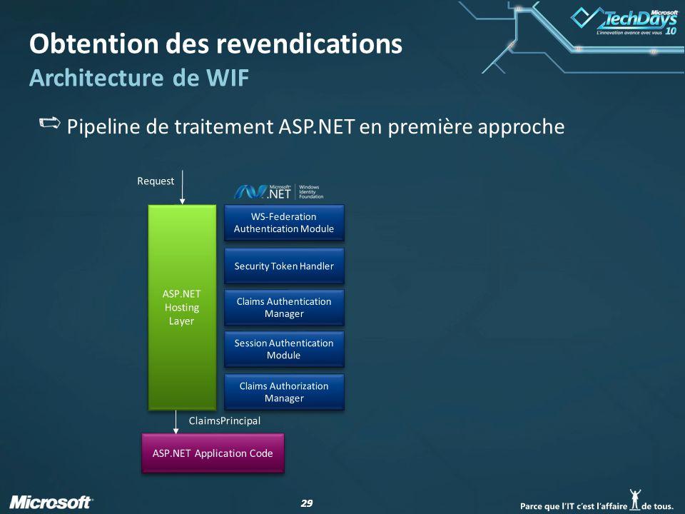 29 Obtention des revendications Architecture de WIF Pipeline de traitement ASP.NET en première approche
