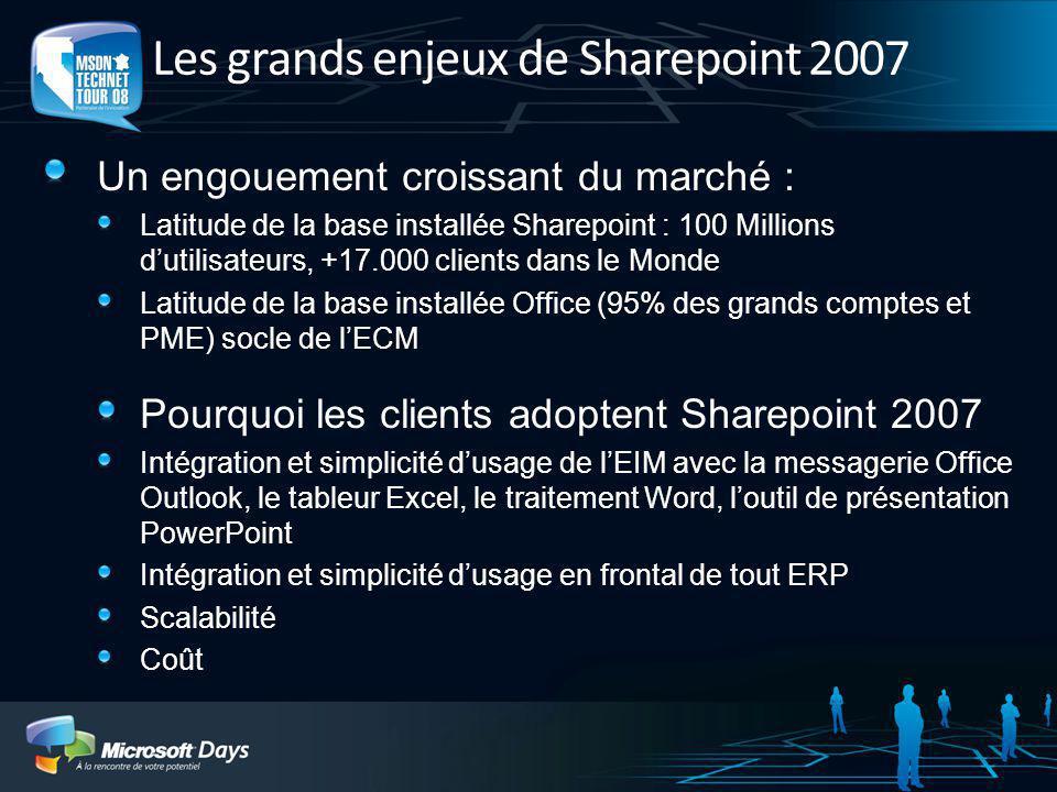 Collaboration Plate-forme SharePoint Portail Recherche Gestion de contenu Formulaires Processus métier Décisionnel Trouver et agir sur linformation de