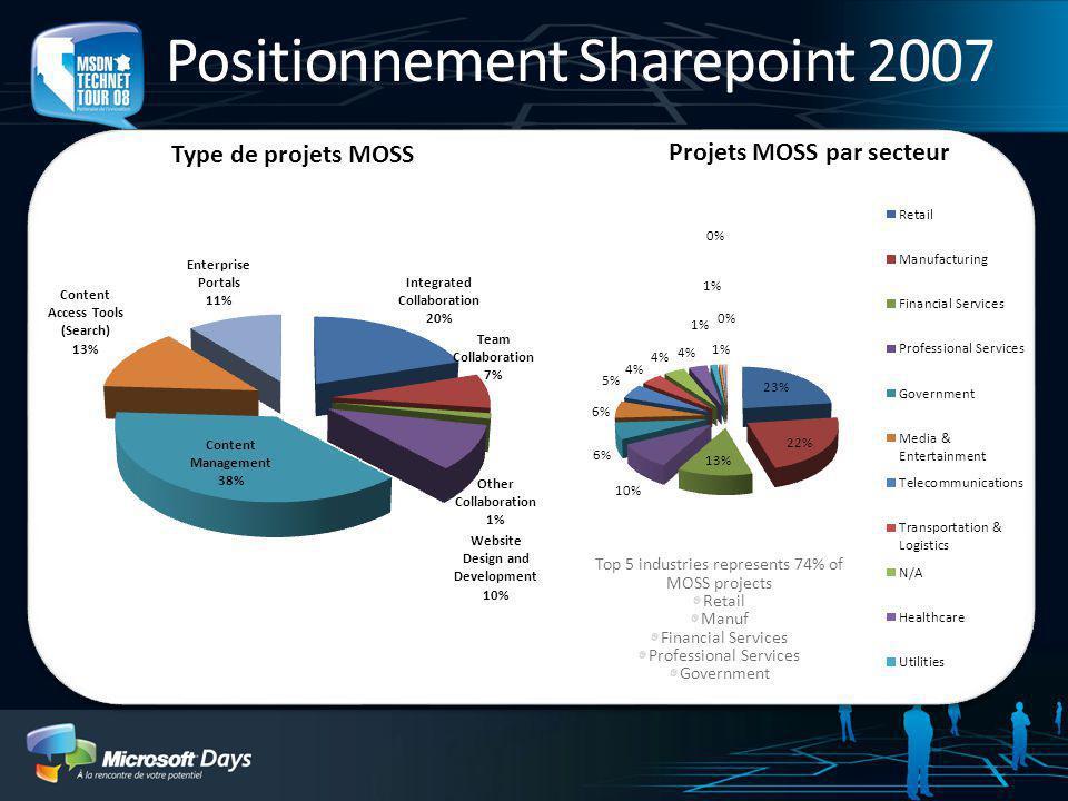 Les grands enjeux de Sharepoint 2007 Un engouement croissant du marché : Latitude de la base installée Sharepoint : 100 Millions dutilisateurs, +17.00