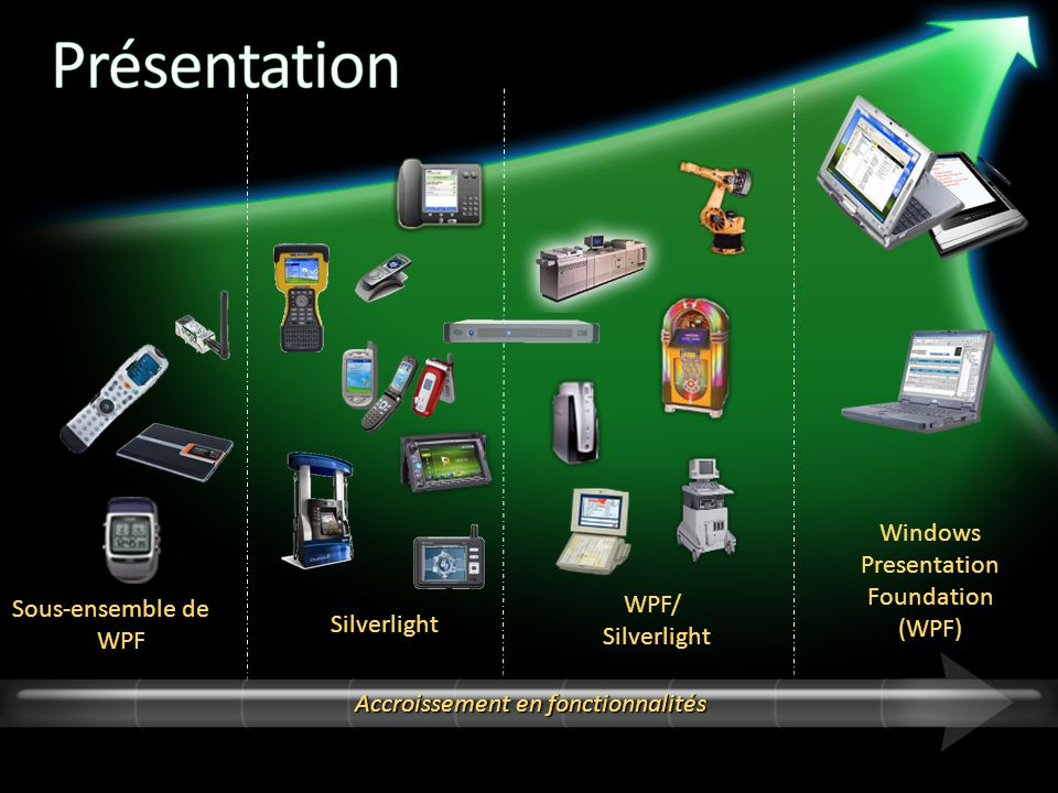 Silverlight WPF/ Silverlight Windows Presentation Foundation (WPF) Accroissement en fonctionnalités Sous-ensemble de WPF