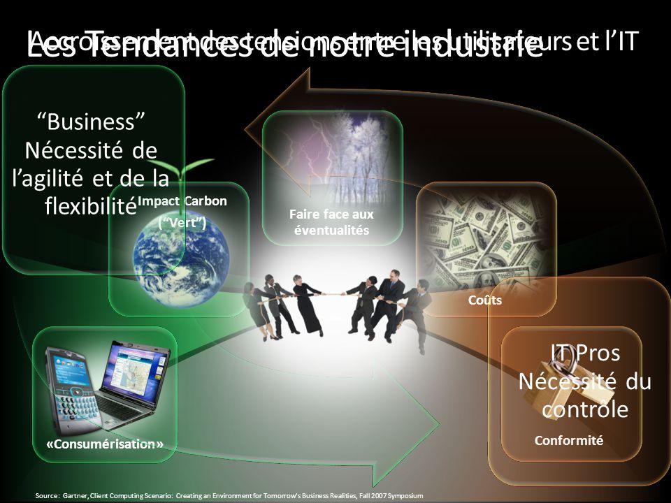 Les Tendances de notre industrie Impact Carbon (Vert) «Consumérisation» Coûts Conformité Faire face aux éventualités Business Nécessité de lagilité et