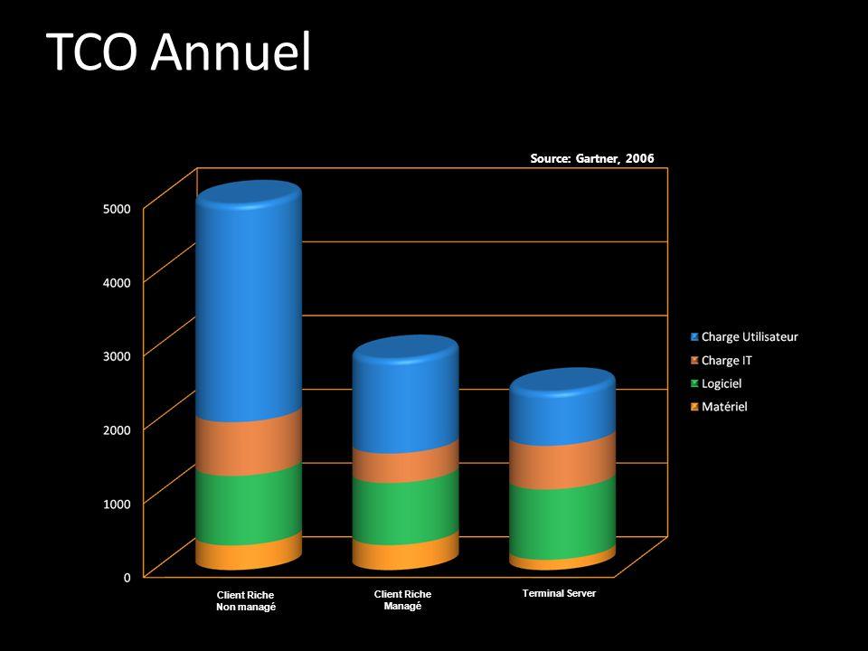 Client Riche Non managé Source: Gartner, 2006 Terminal Server Client Riche Managé TCO Annuel