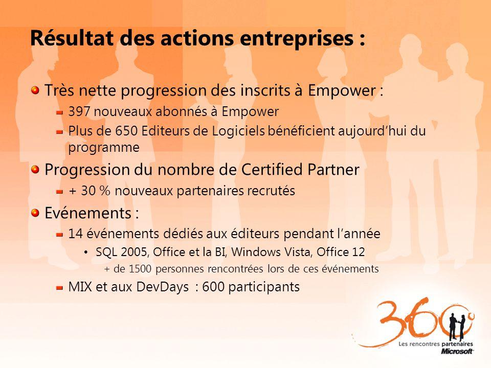Résultat des actions entreprises : Très nette progression des inscrits à Empower : 397 nouveaux abonnés à Empower Plus de 650 Editeurs de Logiciels bé