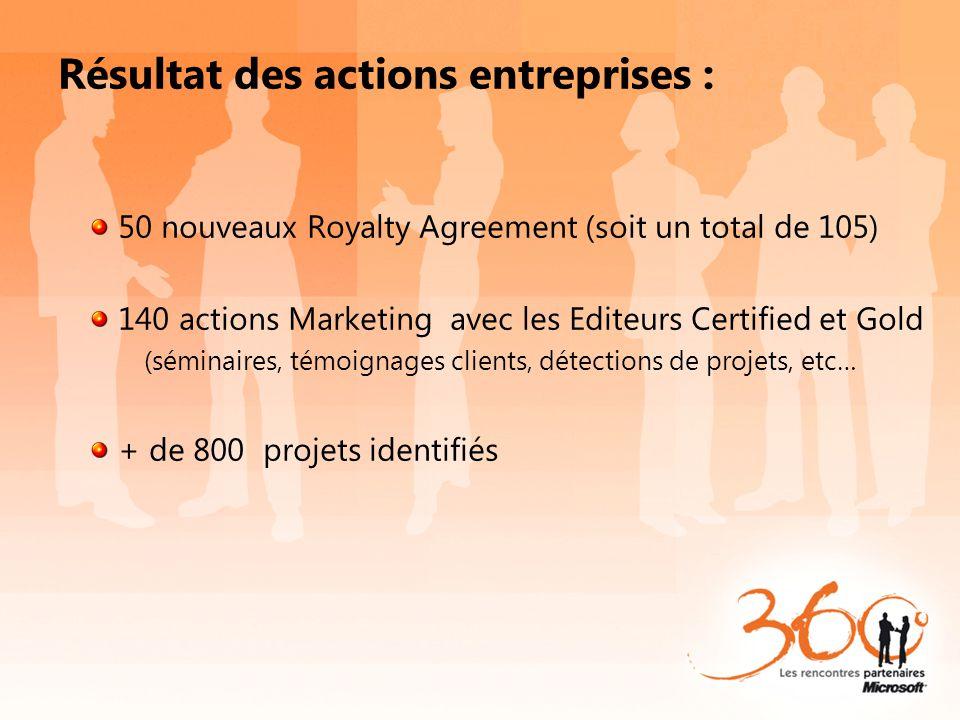 Résultat des actions entreprises : 50 nouveaux Royalty Agreement (soit un total de 105) 140 actions Marketing avec les Editeurs Certified et Gold (sém