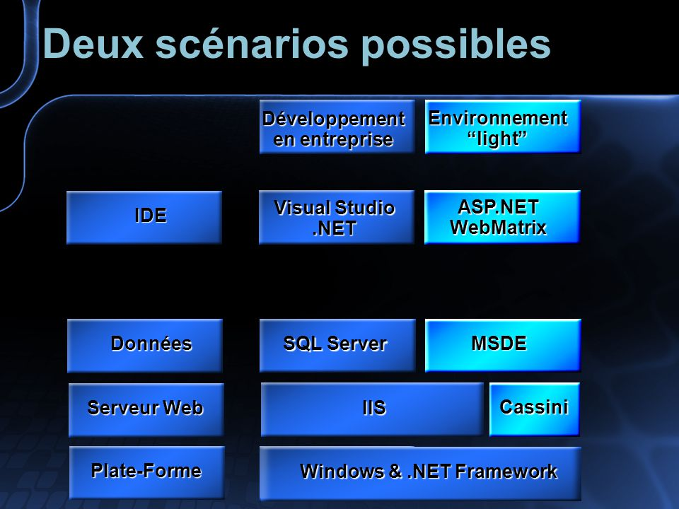 Visual Studio.NET ASP.NET WebMatrix IDE SQL Server MSDE Données IIS Cassini Serveur Web Développement en entreprise Environnement light Windows &.NET