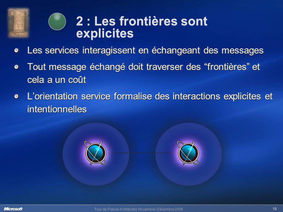 Tour de France Architectes Novembre / Décembre 2006 10 Les services interagissent en échangeant des messages Tout message échangé doit traverser des f