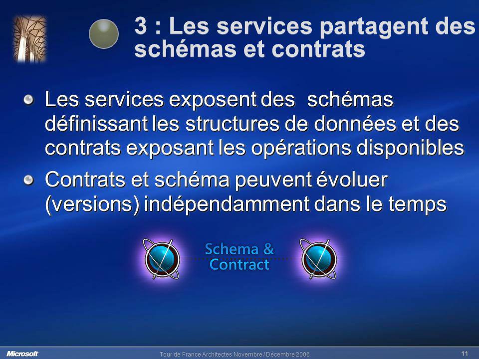 Tour de France Architectes Novembre / Décembre 2006 11 Les services exposent des schémas définissant les structures de données et des contrats exposan