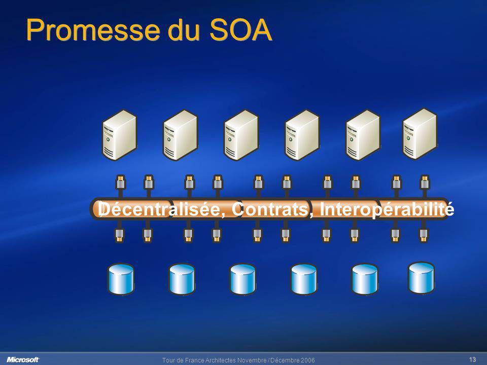 Tour de France Architectes Novembre / Décembre 2006 13 Promesse du SOA Décentralisée, Contrats, Interopérabilité