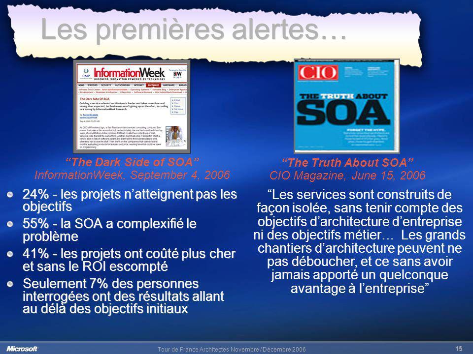 Tour de France Architectes Novembre / Décembre 2006 15 Les premières alertes… 24% - les projets natteignent pas les objectifs 55% - la SOA a complexif