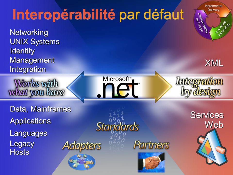Tour de France Architectes Novembre / Décembre 2006 19 Networking Data, Mainframes Management UNIX Systems Integration Languages Applications Identity