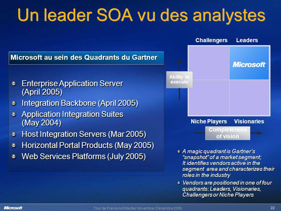 Tour de France Architectes Novembre / Décembre 2006 22 Un leader SOA vu des analystes Microsoft au sein des Quadrants du Gartner A magic quadrant is Gartners snapshot of a market segment; It identifies vendors active in the segment area and characterizes their roles in the industry Vendors are positioned in one of four quadrants: Leaders, Visionaries, Challengers or Niche Players ChallengersLeaders VisionariesNiche Players Ability to execute Completeness of vision Enterprise Application Server (April 2005) Integration Backbone (April 2005) Application Integration Suites (May 2004) Host Integration Servers (Mar 2005) Horizontal Portal Products (May 2005) Web Services Platforms (July 2005)